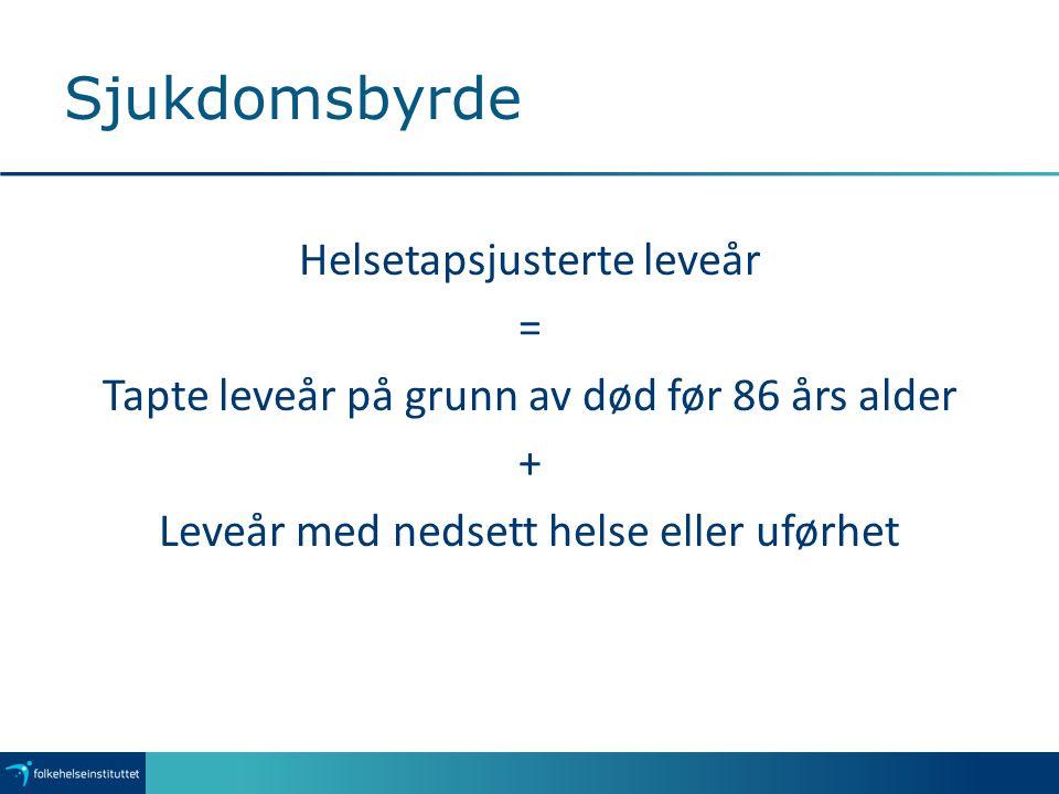 Risikofaktorer for sykdomsbyrde fordelt på alder Fysisk inaktivitet Kosthold