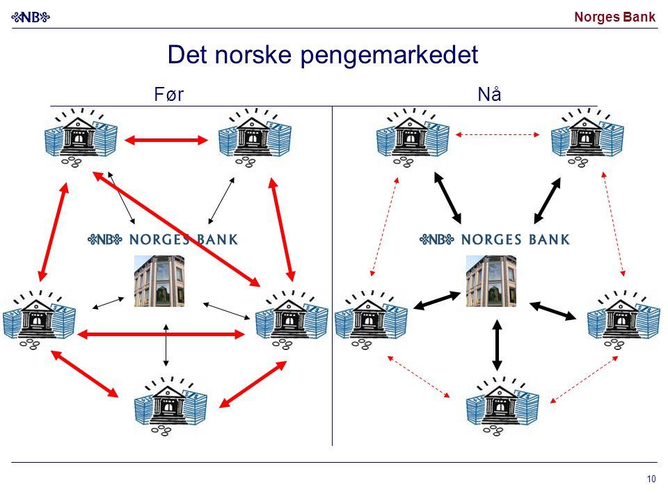 Norges Bank 10 FørNå Det norske pengemarkedet