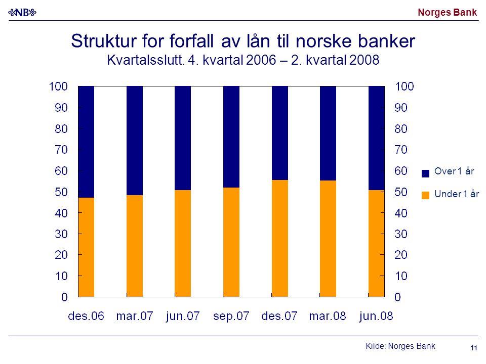 Norges Bank 11 Under 1 år Over 1 år Struktur for forfall av lån til norske banker Kvartalsslutt.