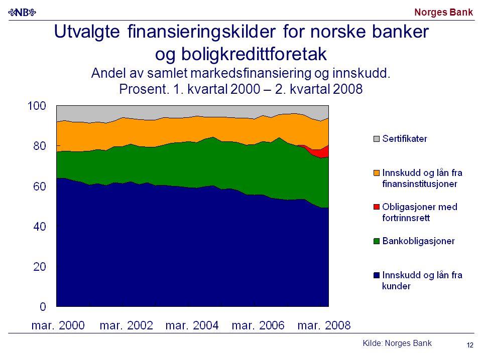 Norges Bank 12 Utvalgte finansieringskilder for norske banker og boligkredittforetak Andel av samlet markedsfinansiering og innskudd.