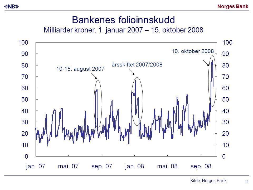 Norges Bank 14 Bankenes folioinnskudd Milliarder kroner.