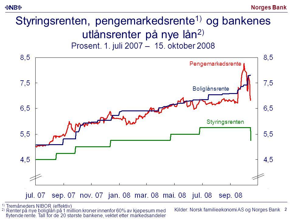 Norges Bank 22 Styringsrenten, pengemarkedsrente 1) og bankenes utlånsrenter på nye lån 2) Prosent.