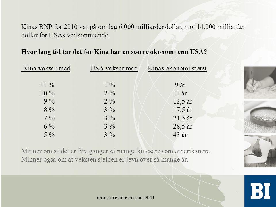 arne jon isachsen april 2011 Kinas BNP for 2010 var på om lag 6.000 milliarder dollar, mot 14.000 milliarder dollar for USAs vedkommende. Hvor lang ti