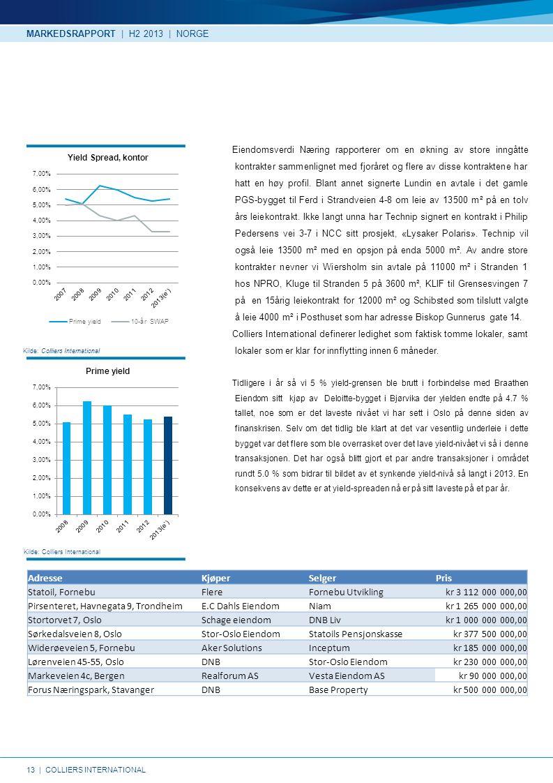13   COLLIERS INTERNATIONAL Kilde: Colliers International Eiendomsverdi Næring rapporterer om en økning av store inngåtte kontrakter sammenlignet med fjoråret og flere av disse kontraktene har hatt en høy profil.
