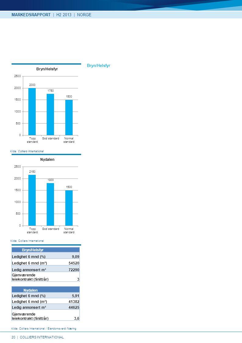 20   COLLIERS INTERNATIONAL Kilde: Colliers International Kilde: Colliers International / Eiendomsverdi Næring Kilde: Colliers International Bryn/Helsfyr MARKEDSRAPPORT   H2 2013   NORGE Nydalen Ledighet 6 mnd (%) 5,91 Ledighet 6 mnd (m²)41382 Ledig annonsert m²44625 Gjenværende leiekontrakt (Snitt/år)3,6 Bryn/Helsfyr Ledighet 6 mnd (%) 9,09 Ledighet 6 mnd (m²)54520 Ledig annonsert m²72290 Gjenværende leiekontrakt (Snitt/år)3