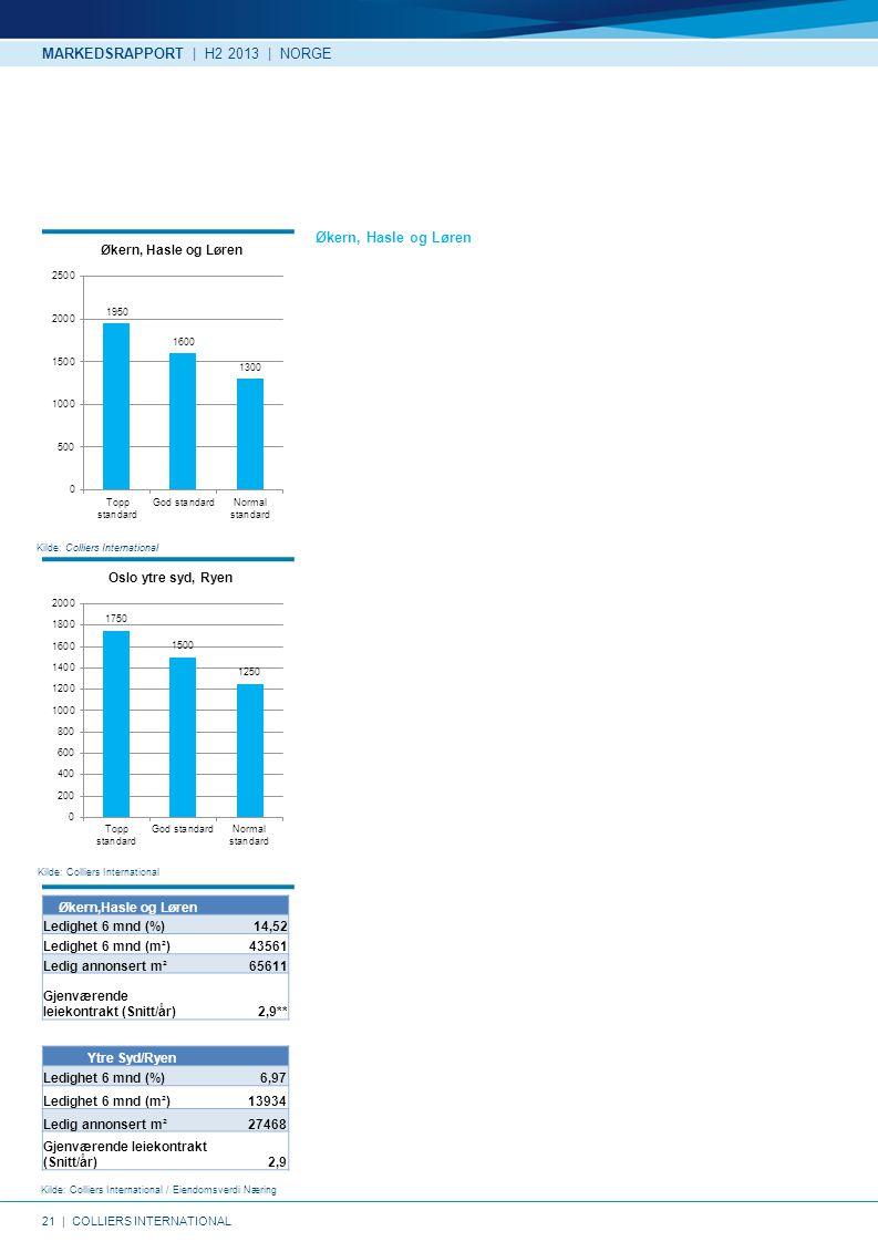 21   COLLIERS INTERNATIONAL Kilde: Colliers International Kilde: Colliers International / Eiendomsverdi Næring Kilde: Colliers International Økern, Hasle og Løren MARKEDSRAPPORT   H2 2013   NORGE Ytre Syd/Ryen Ledighet 6 mnd (%) 6,97 Ledighet 6 mnd (m²)13934 Ledig annonsert m²27468 Gjenværende leiekontrakt (Snitt/år)2,9 Økern,Hasle og Løren Ledighet 6 mnd (%) 14,52 Ledighet 6 mnd (m²)43561 Ledig annonsert m²65611 Gjenværende leiekontrakt (Snitt/år)2,9**