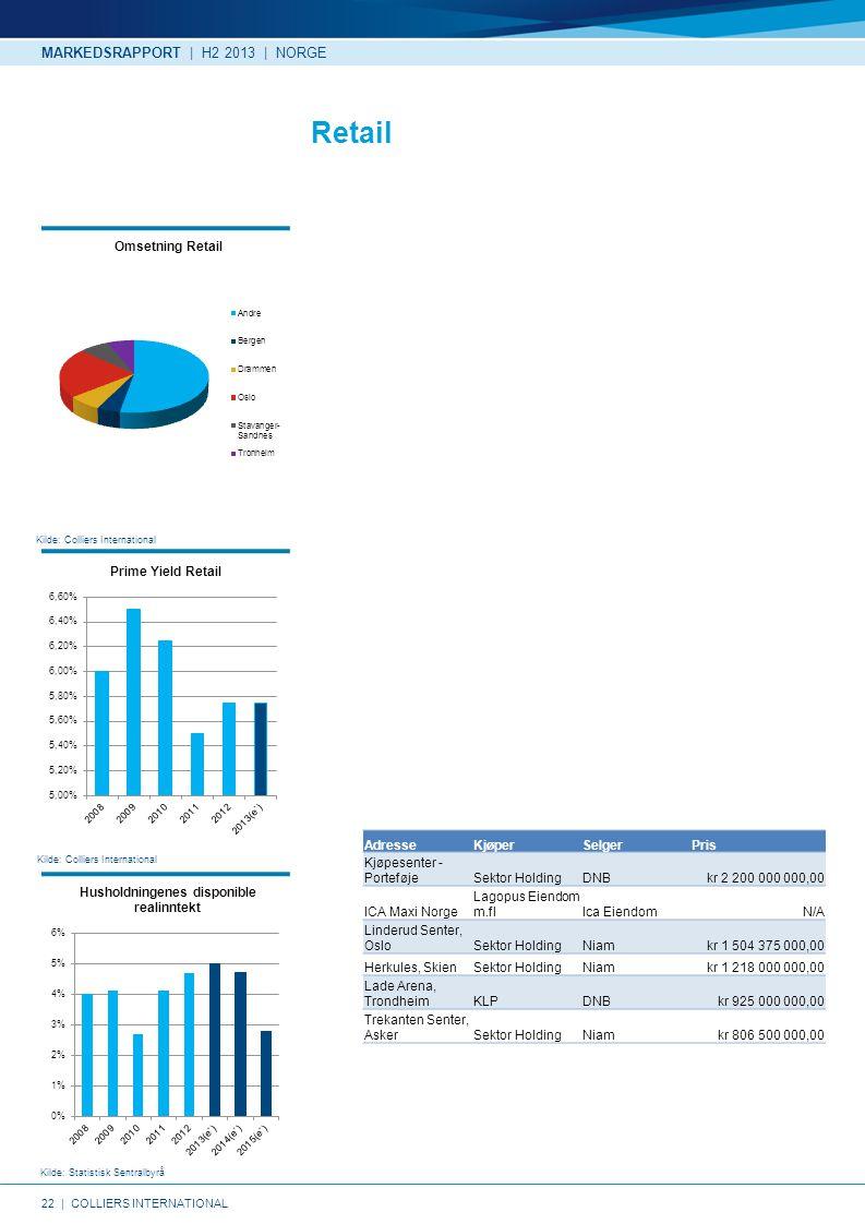 22   COLLIERS INTERNATIONAL Kilde: Colliers International Kilde: Statistisk Sentralbyrå Kilde: Colliers International Retail MARKEDSRAPPORT   H2 2013   NORGE AdresseKjøperSelgerPris Kjøpesenter - PorteføjeSektor HoldingDNBkr 2 200 000 000,00 ICA Maxi Norge Lagopus Eiendom m.flIca EiendomN/A Linderud Senter, OsloSektor HoldingNiamkr 1 504 375 000,00 Herkules, SkienSektor HoldingNiamkr 1 218 000 000,00 Lade Arena, TrondheimKLPDNBkr 925 000 000,00 Trekanten Senter, AskerSektor HoldingNiamkr 806 500 000,00
