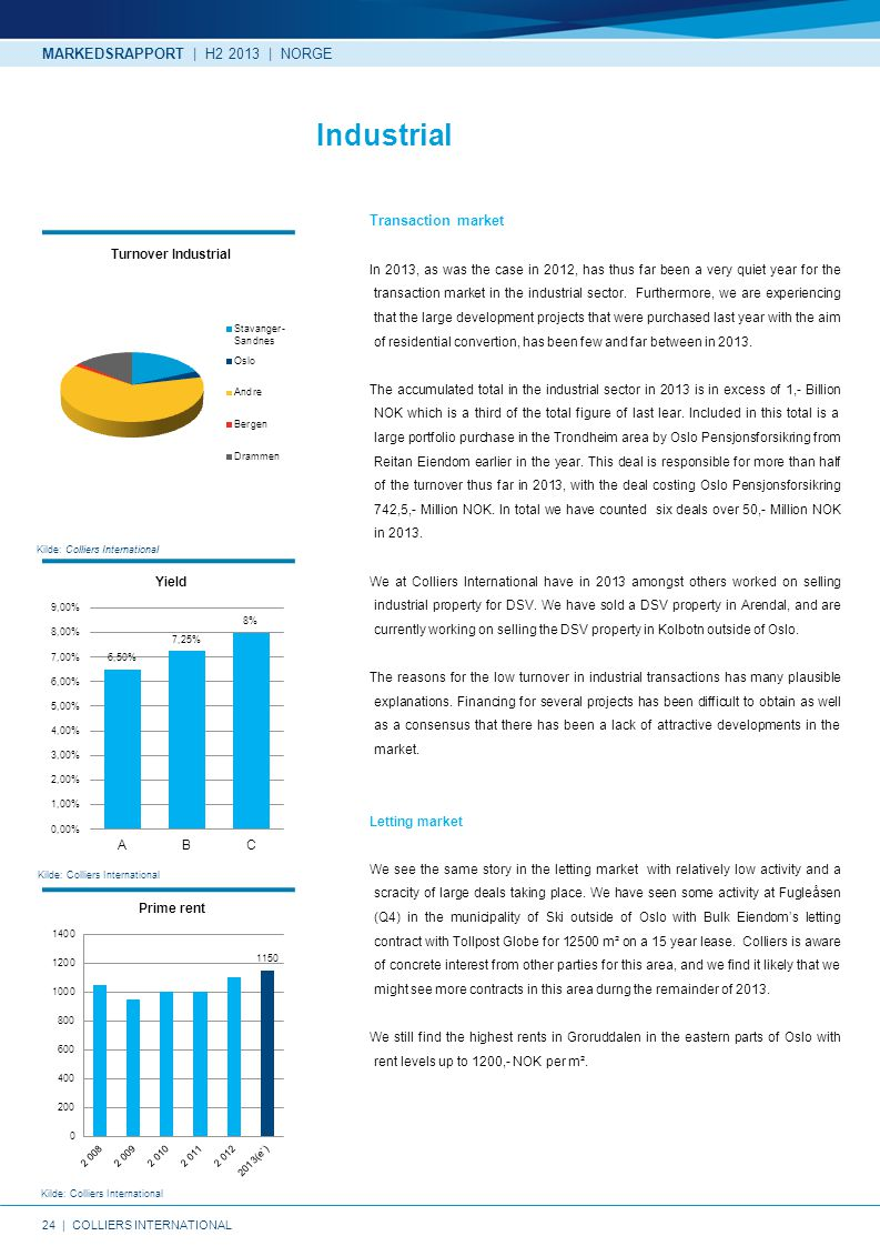 24   COLLIERS INTERNATIONAL Kilde: Colliers International MARKEDSRAPPORT   H2 2013   NORGE Industrial Transaction market In 2013, as was the case in 2012, has thus far been a very quiet year for the transaction market in the industrial sector.