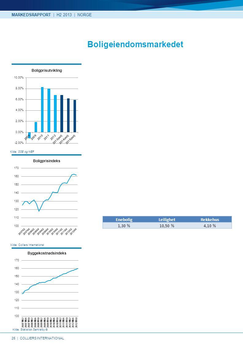 25   COLLIERS INTERNATIONAL Kilde: SSB og NEF Kilde: Statistisk Sentralbyrå Kilde: Colliers International Boligeiendomsmarkedet MARKEDSRAPPORT   H2 2013   NORGE EneboligLeilighetRekkehus 1,30 %10,50 %4,10 %