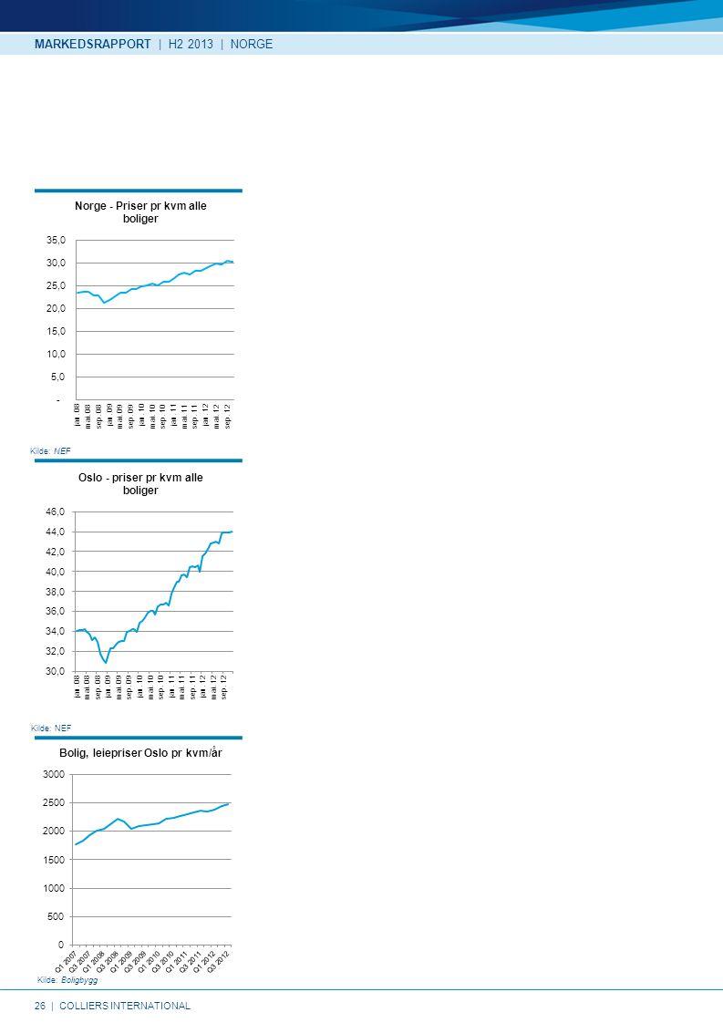 26   COLLIERS INTERNATIONAL Kilde: NEF Kilde: Boligbygg Kilde: NEF MARKEDSRAPPORT   H2 2013   NORGE