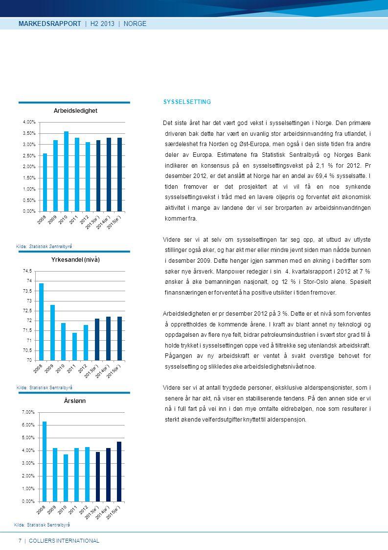 7   COLLIERS INTERNATIONAL Kilde: Statistisk Sentralbyrå SYSSELSETTING Det siste året har det vært god vekst i sysselsettingen i Norge.