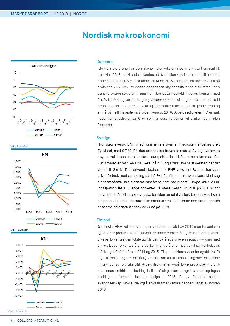 8   COLLIERS INTERNATIONAL Kilde: Eurostat Nordisk makroøkonomi Danmark I de tre siste årene har den økonomiske veksten i Danmark vært omtrent lik null.