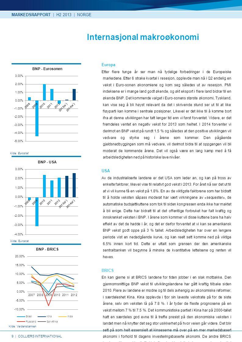 9   COLLIERS INTERNATIONAL Kilde: Eurostat Kilde: Verdensbanken Kilde: Eurostat Internasjonal makroøkonomi Europa Etter flere tunge år ser man nå tydelige forbedringer i de Europeiske markedene.