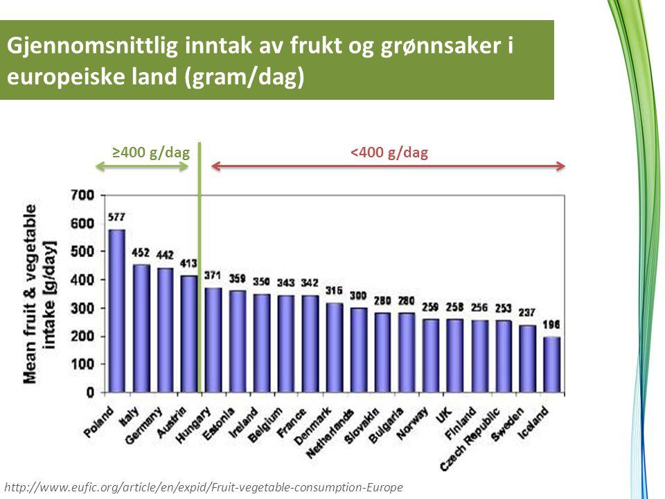 Gjennomsnittlig inntak av frukt og grønnsaker i europeiske land (gram/dag) ≥400 g/dag http://www.eufic.org/article/en/expid/Fruit-vegetable-consumptio