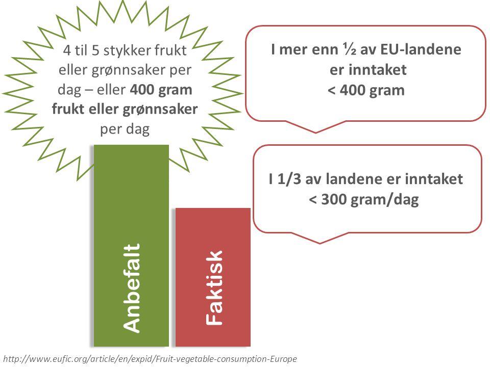 4 til 5 stykker frukt eller grønnsaker per dag – eller 400 gram frukt eller grønnsaker per dag I mer enn ½ av EU-landene er inntaket < 400 gram Anbefa
