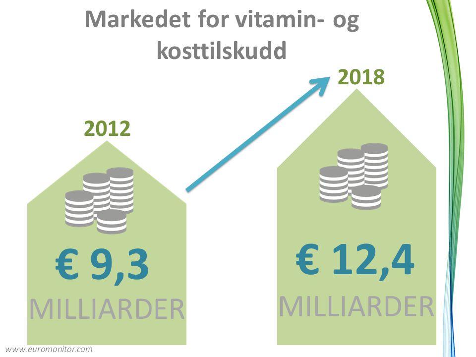 Markedet for vitamin- og kosttilskudd € 12,4 MILLIARDER € 9,3 MILLIARDER 2012 2018 www.euromonitor.com