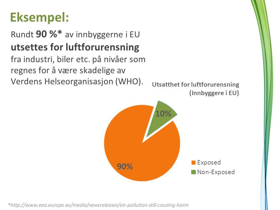 Rundt 90 %* av innbyggerne i EU utsettes for luftforurensning fra industri, biler etc. på nivåer som regnes for å være skadelige av Verdens Helseorgan