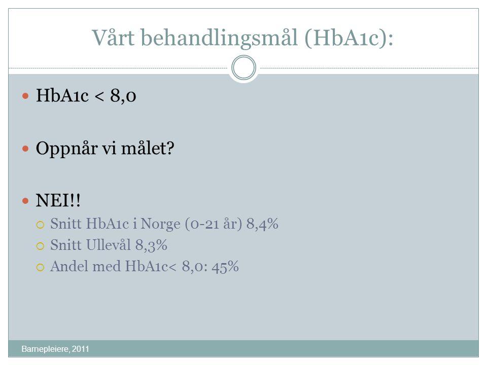 Vårt behandlingsmål (HbA1c): Barnepleiere, 2011 HbA1c < 8,0 Oppnår vi målet? NEI!!  Snitt HbA1c i Norge (0-21 år) 8,4%  Snitt Ullevål 8,3%  Andel m