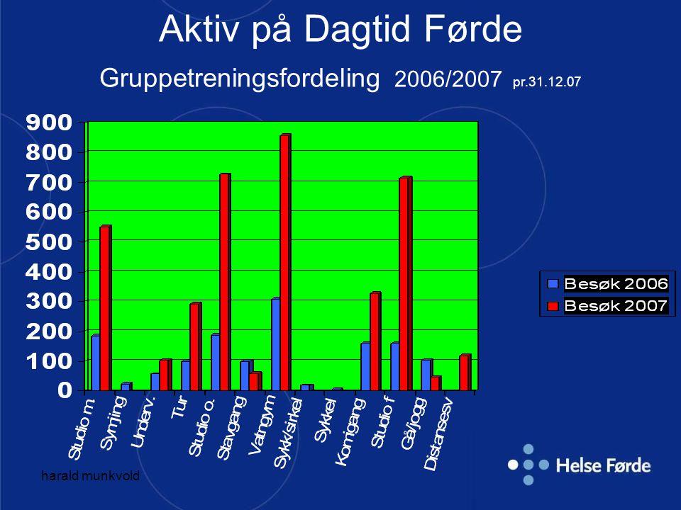 harald munkvold Aktiv på Dagtid Førde Månadleg treningsbesøk pr. 23.11.08