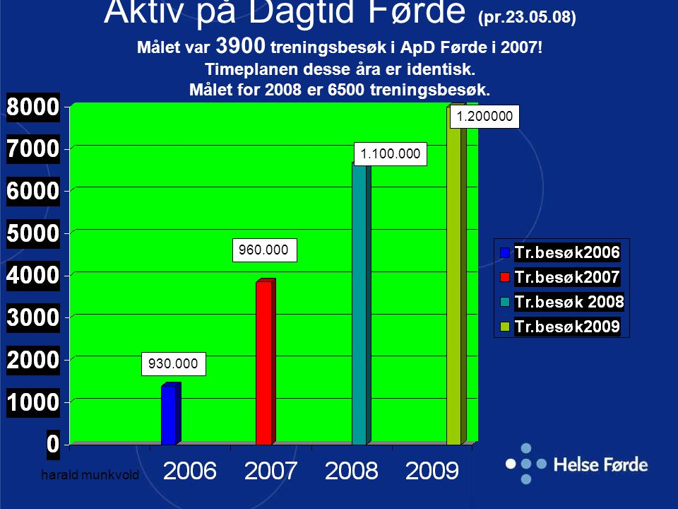 harald munkvold Aktiv på Dagtid Førde Gruppetreningsfordeling 2006/2007 pr.31.12.07