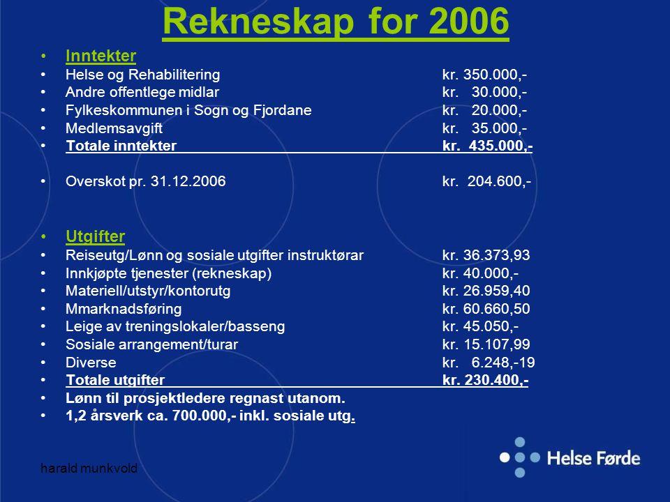 harald munkvold Kostnadsoversikt Aktiv på Dagtid 2006 1400 treningsbesøk – 230.000,- 2007 4000 treningsbesøk – 257.000,- 2008 6500 treningsbesøk – 365.000,-