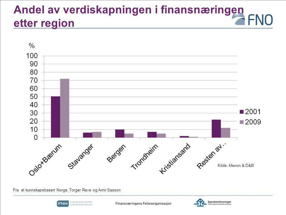 Andel av verdiskapningen i finansnæringen etter region Fra et kunnskapsbasert Norge, Torger Reve og Amir Sasson % Kilde: Menon & D&B