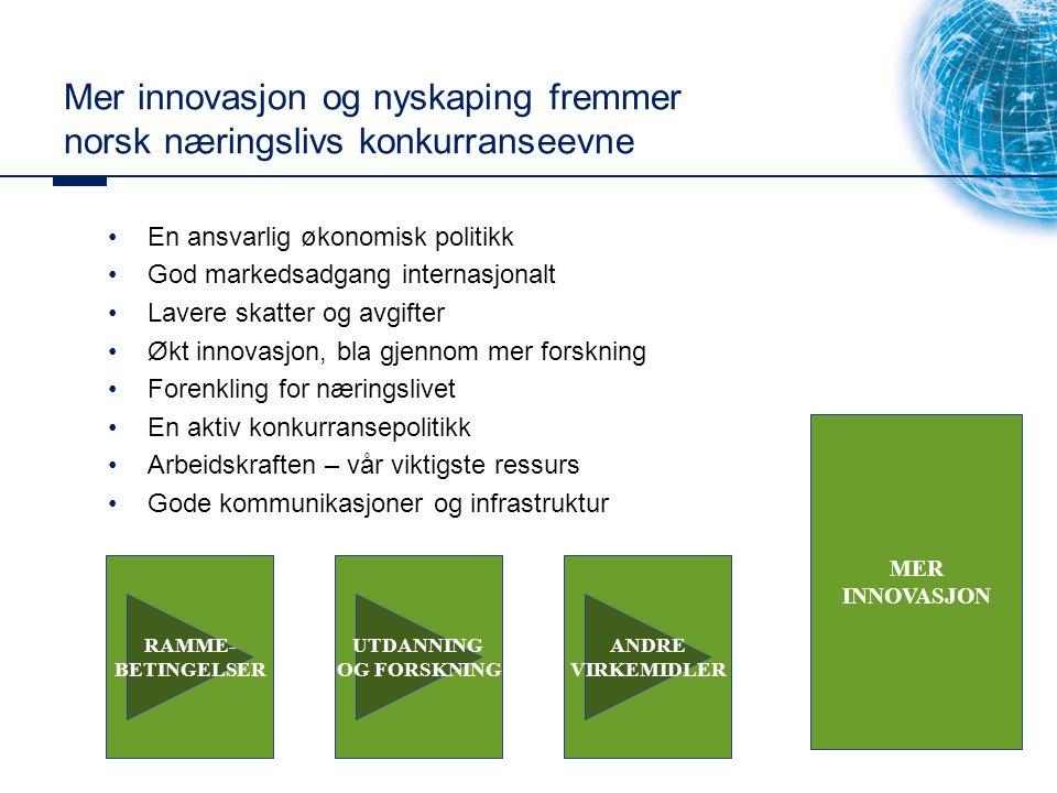 Mer innovasjon og nyskaping fremmer norsk næringslivs konkurranseevne En ansvarlig økonomisk politikk God markedsadgang internasjonalt Lavere skatter og avgifter Økt innovasjon, bla gjennom mer forskning Forenkling for næringslivet En aktiv konkurransepolitikk Arbeidskraften – vår viktigste ressurs Gode kommunikasjoner og infrastruktur RAMME- BETINGELSER MER INNOVASJON UTDANNING OG FORSKNING ANDRE VIRKEMIDLER