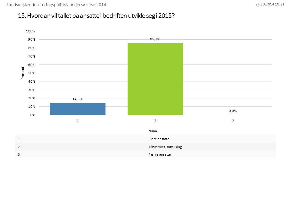 24.10.2014 10:21 15. Hvordan vil tallet på ansatte i bedriften utvikle seg i 2015.