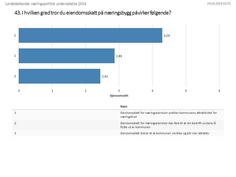 24.10.2014 10:21 43. I hvilken grad tror du eiendomsskatt på næringsbygg påvirker følgende.