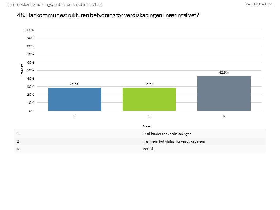 24.10.2014 10:21 48. Har kommunestrukturen betydning for verdiskapingen i næringslivet.
