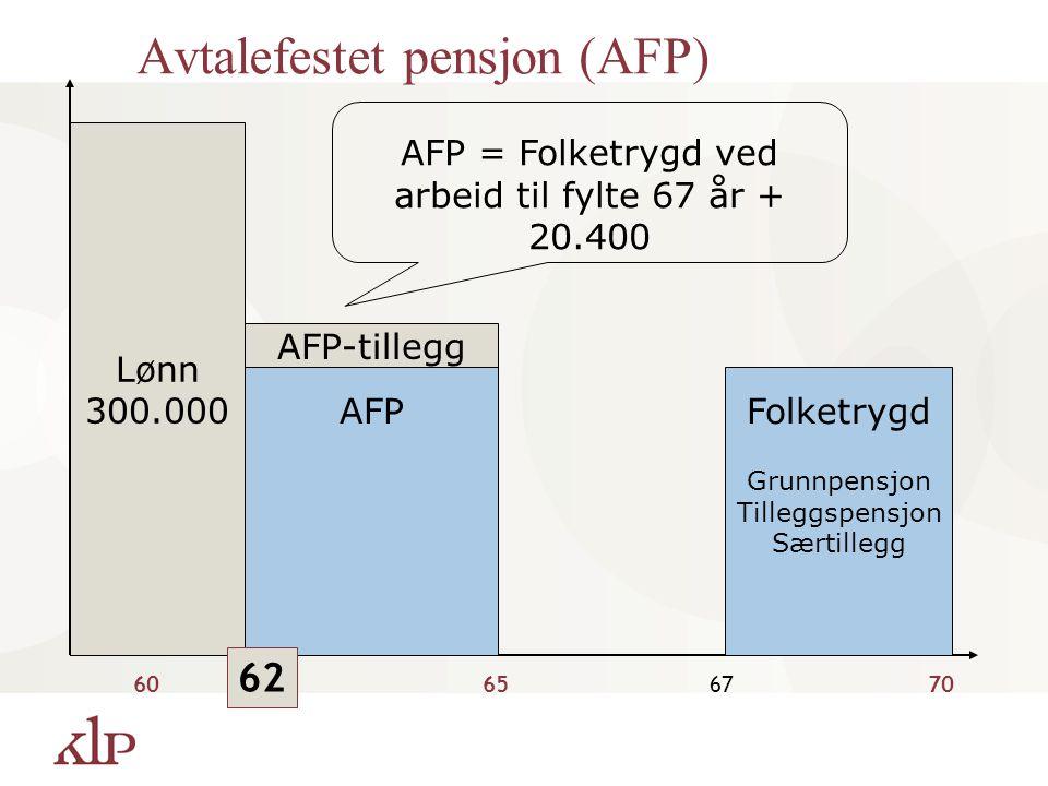 Lønn 300.000 60656770 FolketrygdAFP AFP-tillegg AFP = Folketrygd ved arbeid til fylte 67 år + 20.400 Grunnpensjon Tilleggspensjon Særtillegg 62 Avtale