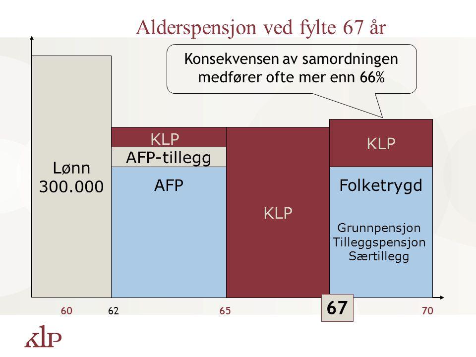 KLP Lønn 300.000 60626570 Folketrygd KLP Grunnpensjon Tilleggspensjon Særtillegg Konsekvensen av samordningen medfører ofte mer enn 66% AFP AFP-tilleg