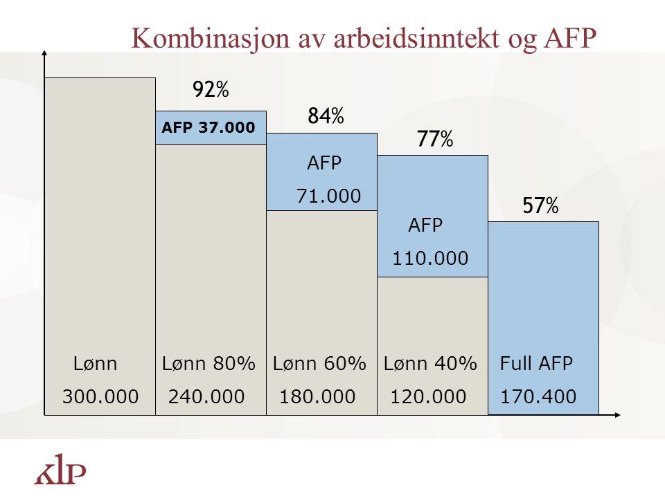 Full AFP 170.400 Lønn 300.000 AFP 110.000 Lønn 40% 120.000 Lønn 60% 180.000 AFP 71.000 Lønn 80% 240.000 AFP 37.000 57% 92% 84% 77% Kombinasjon av arbe