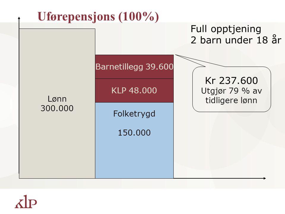 Lønn 300.000 Folketrygd 150.000 KLP 48.000 Full opptjening 2 barn under 18 år Barnetillegg 39.600 Kr 237.600 Utgjør 79 % av tidligere lønn Uførepensjo