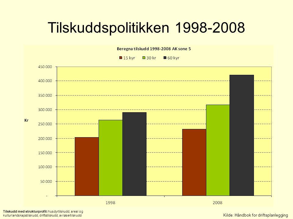 Tilskuddspolitikken 1998-2008 Kilde: Håndbok for driftsplanlegging Tilskudd med strukturprofil: husdyrtilskudd, areal og kulturlandskapstilskudd, driftstilskudd, avløsertilskudd
