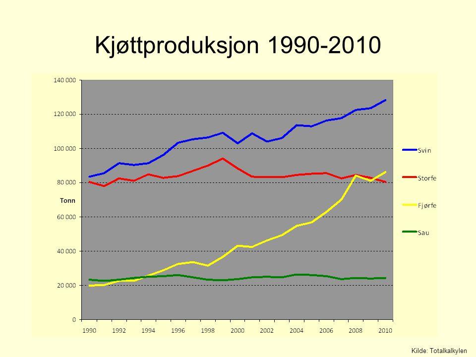 Ressursgrunnlaget i norsk landbruk 1990-2010: Fulldyrka areal redusert med ca 400 000 dekar 1990-2010: Kraftfôrforbruket økt med ca 200 000 tonn Kilde: Totalkalkylen + 5% + 380% + 50% 0%