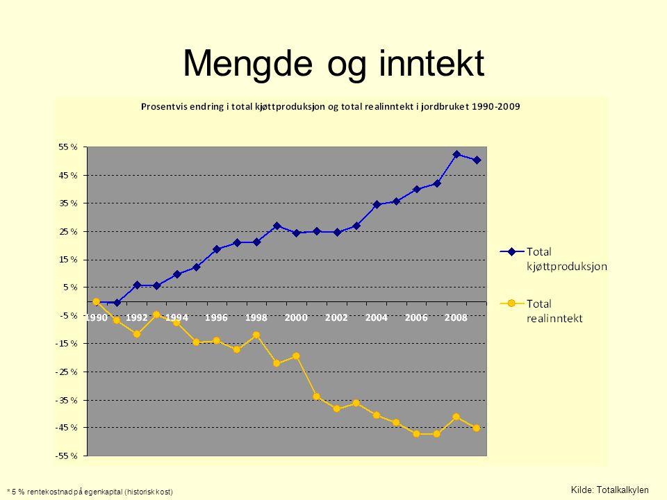 Mengde og inntekt Kilde: Totalkalkylen * 5 % rentekostnad på egenkapital (historisk kost)