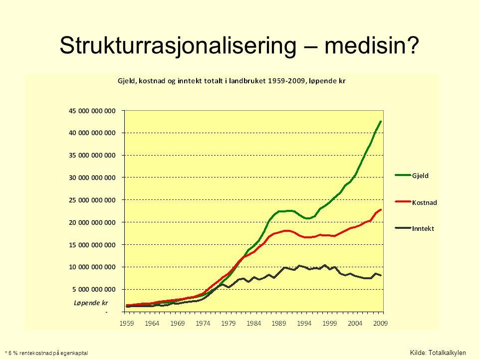 Gardsbrukene i Norge er for små Kilde: Driftsgranskingene 2008 AK-sone 5, 201 mjølkebruk