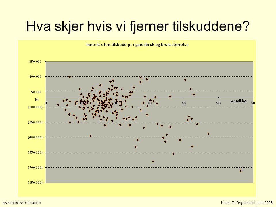 Kilde: Driftsgranskingene 2008 AK-sone 5, 201 mjølkebruk Hva skjer hvis vi fjerner tilskuddene
