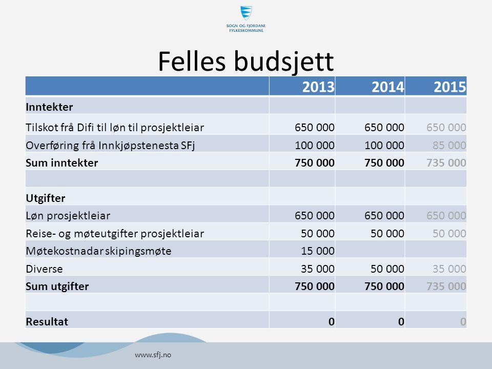 Felles budsjett www.sfj.no 201320142015 Inntekter Tilskot frå Difi til løn til prosjektleiar650 000 Overføring frå Innkjøpstenesta SFj100 000 85 000 S