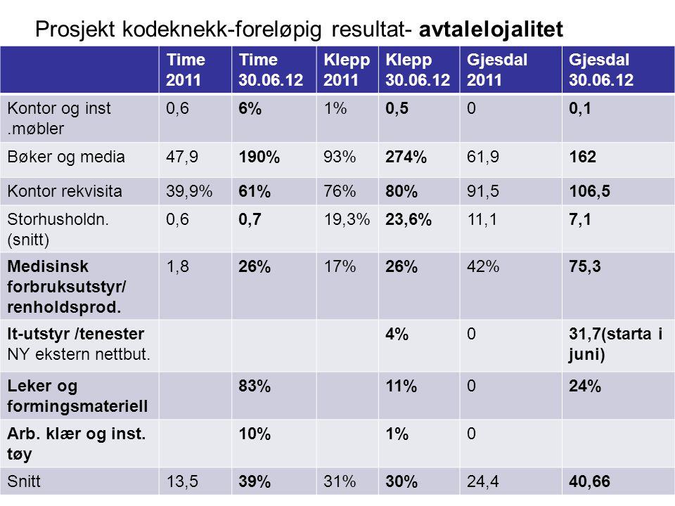 Prosjekt kodeknekk-foreløpig resultat- avtalelojalitet Time 2011 Time 30.06.12 Klepp 2011 Klepp 30.06.12 Gjesdal 2011 Gjesdal 30.06.12 Kontor og inst.