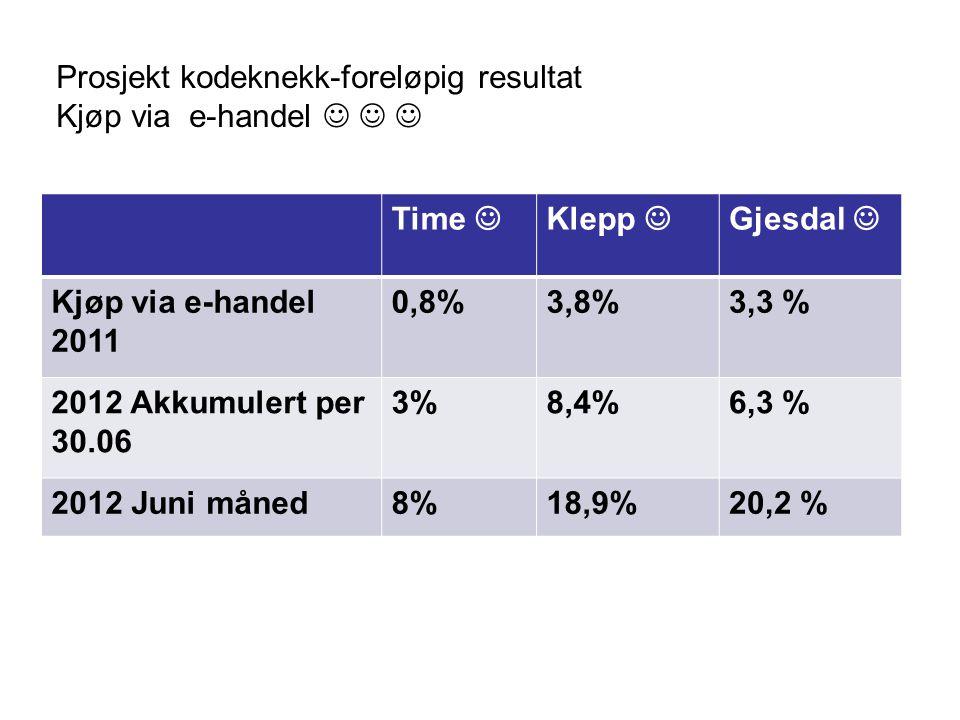 Prosjekt kodeknekk-foreløpig resultat Kjøp via e-handel Time Klepp Gjesdal Kjøp via e-handel 2011 0,8%3,8%3,3 % 2012 Akkumulert per 30.06 3%8,4%6,3 %
