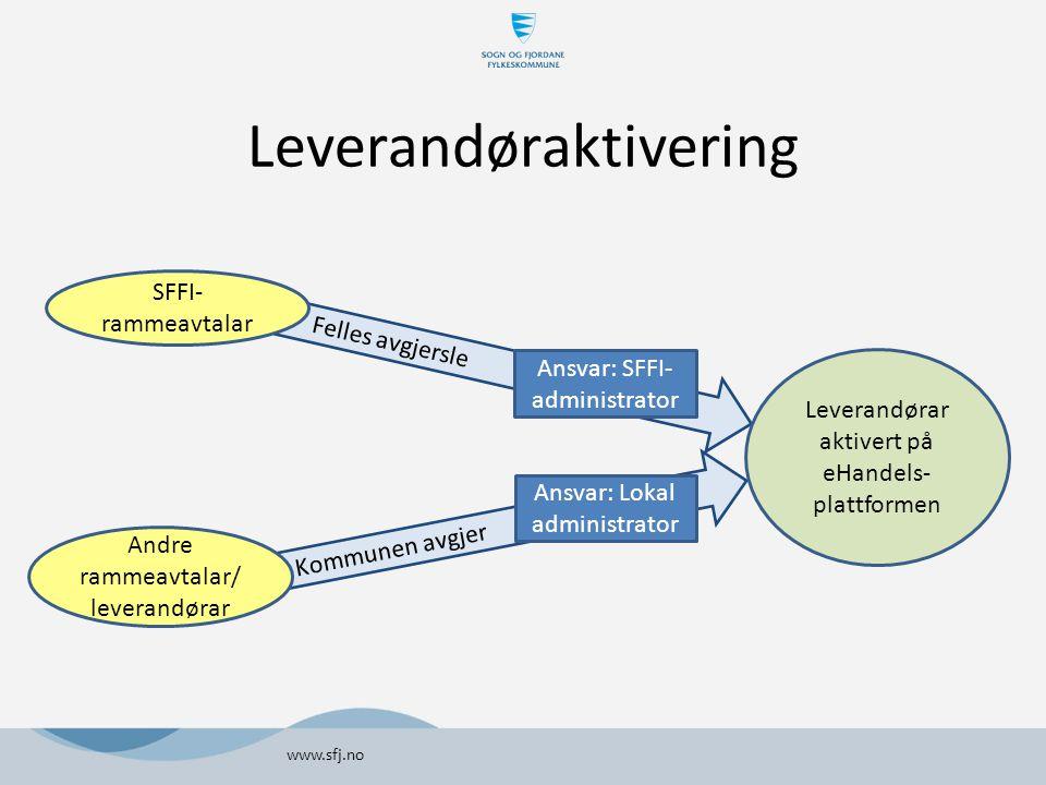 Kommunen avgjer Felles avgjersle Leverandøraktivering www.sfj.no Leverandørar aktivert på eHandels- plattformen SFFI- rammeavtalar Andre rammeavtalar/