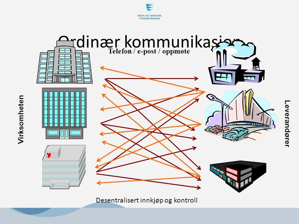 Ordinær kommunikasjon Virksomheten Leverandører Telefon / e-post / oppmøte Desentralisert innkjøp og kontroll