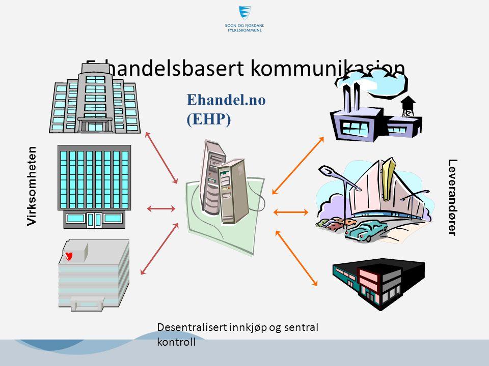 E-handelsbasert kommunikasjon Virksomheten Leverandører Ehandel.no (EHP) Desentralisert innkjøp og sentral kontroll