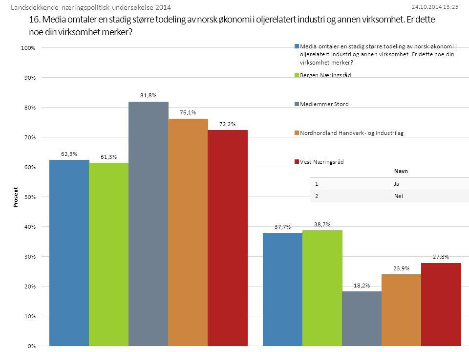 24.10.2014 13:25 16. Media omtaler en stadig større todeling av norsk økonomi i oljerelatert industri og annen virksomhet. Er dette noe din virksomhet