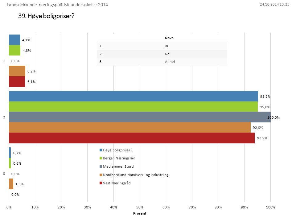 24.10.2014 13:25 39. Høye boligpriser.