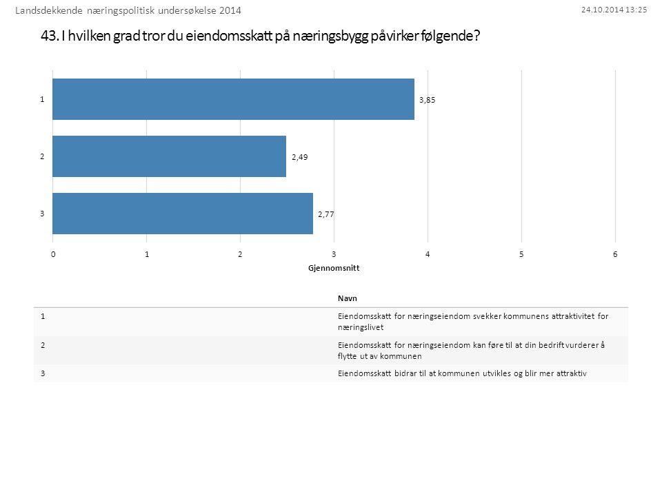 24.10.2014 13:25 43. I hvilken grad tror du eiendomsskatt på næringsbygg påvirker følgende? Landsdekkende næringspolitisk undersøkelse 2014 Navn 1Eien