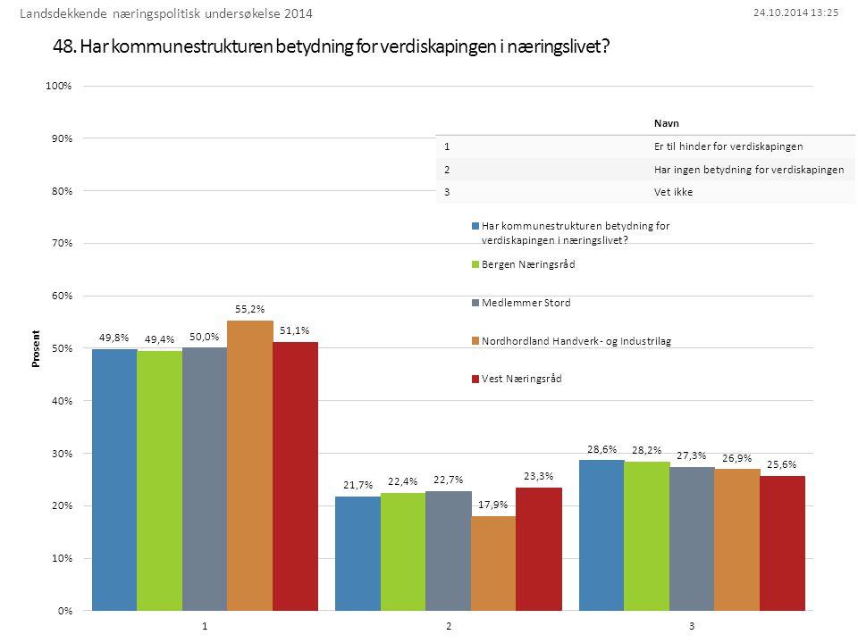 24.10.2014 13:25 48. Har kommunestrukturen betydning for verdiskapingen i næringslivet.
