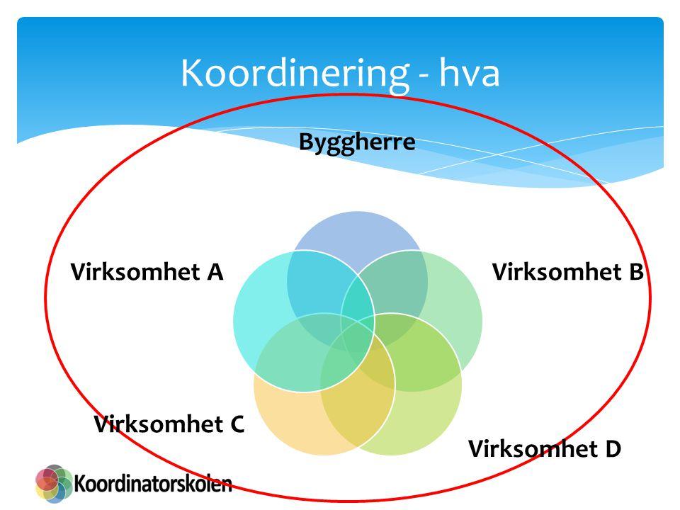 Koordinering - hva Byggherre Virksomhet B Virksomhet D Virksomhet C Virksomhet A